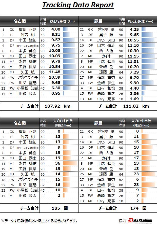 2015年1stステージ第3節トラッキングデータ