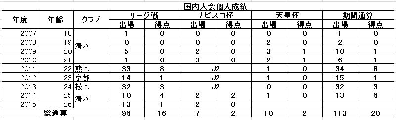 長沢選手の個人成績
