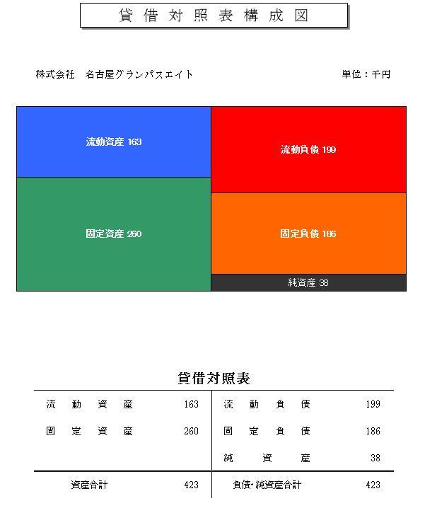 [コラム] Jリーグクラブ2014年度決算集計発表を読んでみる(2)
