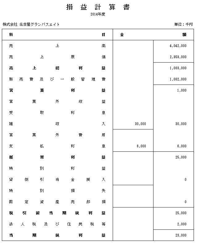 損益計算書概算