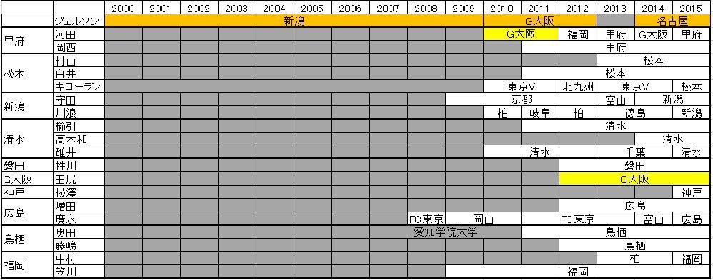 J1所属20代ゴールキーパーリスト(2)