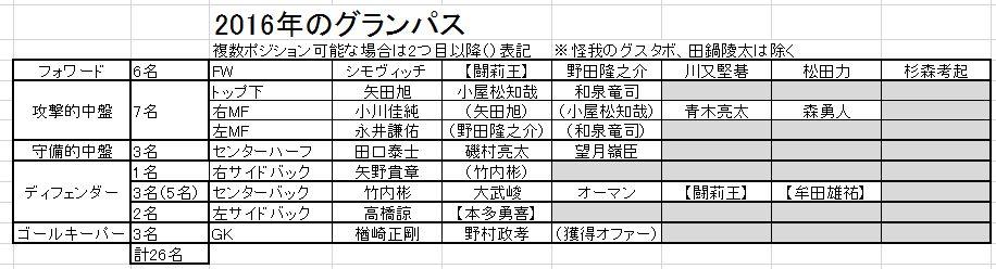 [公式] スポンサー枠が増えたのでユニフォームもマイナーチェンジするよ!名古屋グランパス「2016シーズン 新体制発表会」開催のお知らせ