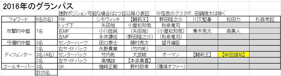 2016年名古屋グランパスの陣容予想
