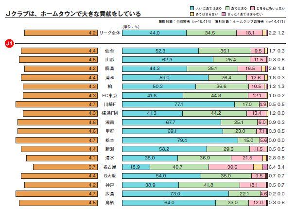 Jクラブは、ホームタウンで大きな貢献をしているか? 資料出典:http://www.jleague.jp/docs/aboutj/spectators-2015.pdf
