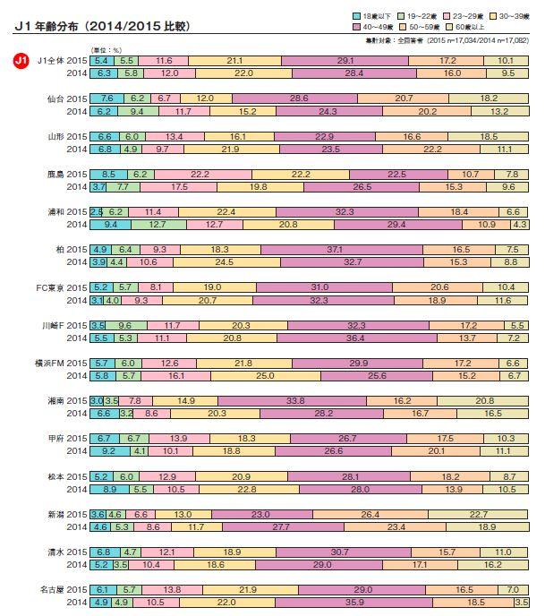 J1観戦者年齢分布(抜粋) 引用元:http://www.jleague.jp/docs/aboutj/spectators-2015.pdf