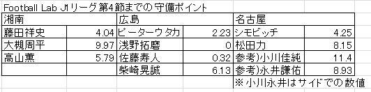 [ミニレビュー]ヤマザキナビスコカップ予選リーグ第2節湘南ベルマーレ戦