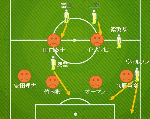 仙台の基本的な動き