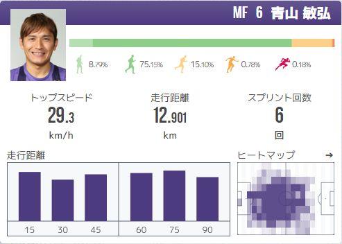青山敏弘選手のライブトラッキングデータ(昨年度のガンバ大阪戦のもの)