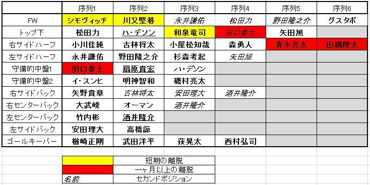 [コラム] 大宮戦から見えてくる2016年2ndステージの序列