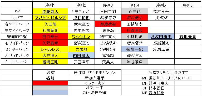 2017年の名古屋グランパス(2016年12月20日版)※17時版に更新