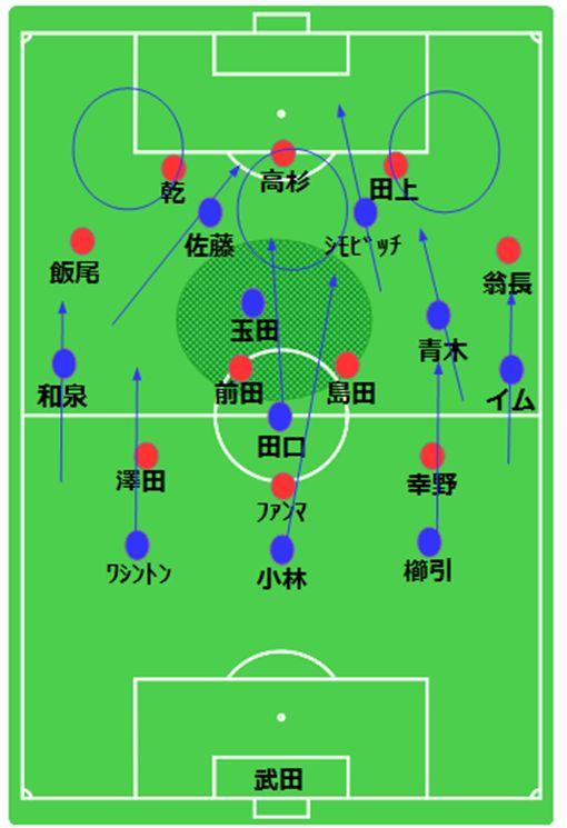 図.グランパスの攻撃時基本形と選手の動く方向