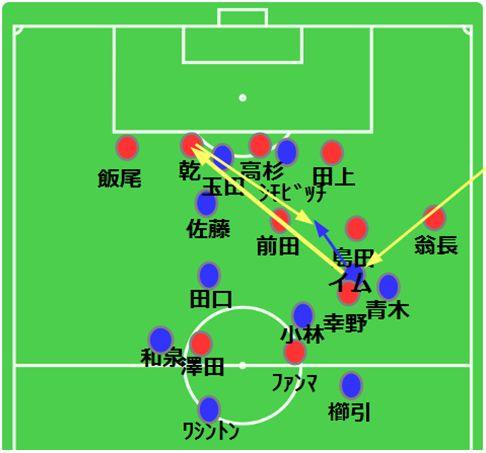 例.相手陣地内でボールを奪い、前線へ預けよう