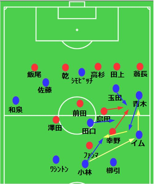 例.ボールサイドで溜めてから逆サイドへ展開しよう(1)