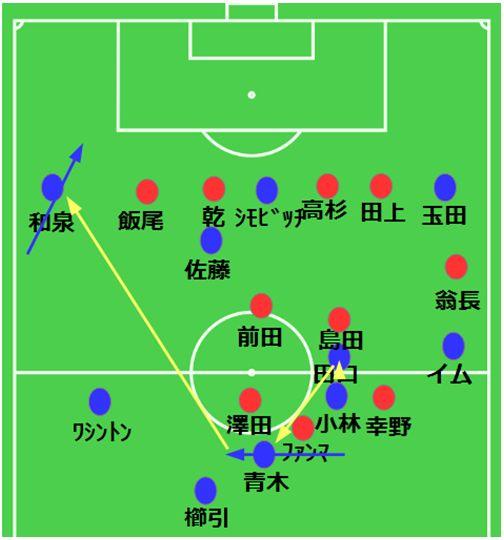 例.ボールサイドで溜めてから逆サイドへ展開しよう(2)