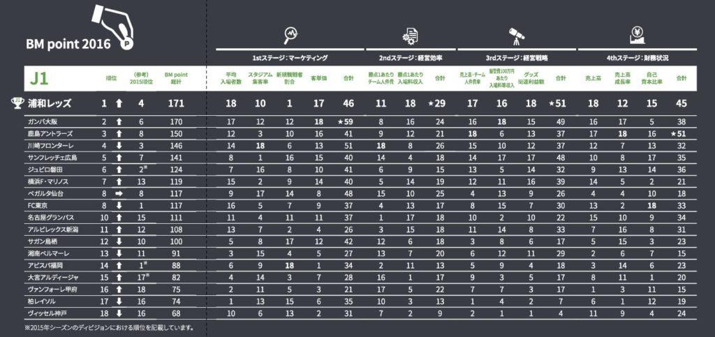 Jリーグマネジメントカップ2016