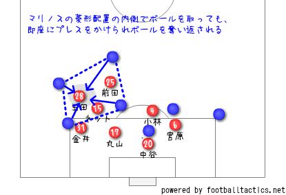 2018年明治安田生命J1リーグ第22節横浜F・マリノス戦レビュー 押し込まれて、走らされて、それでも勝った横浜の夜