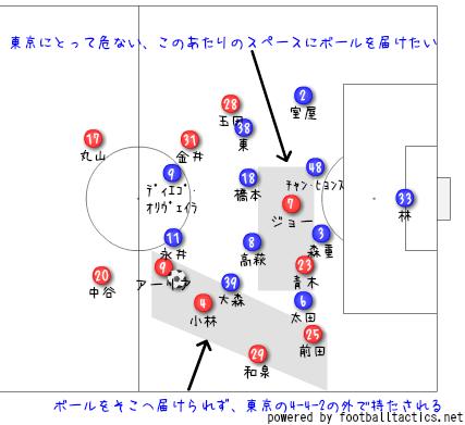 2018年明治安田生命J1リーグ第29節FC東京戦レビュー  今の実力、これからの積み上げ