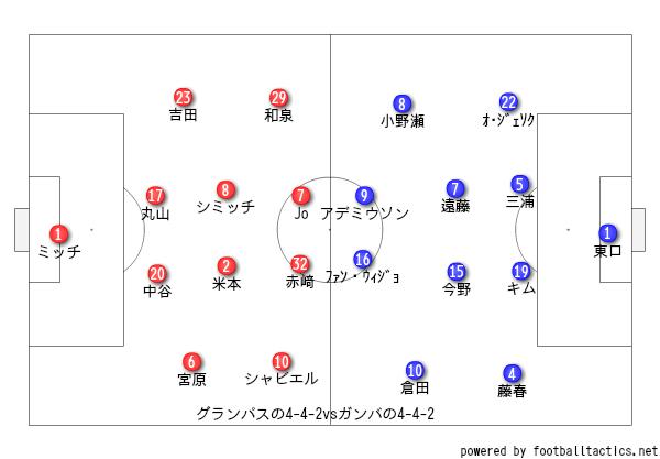 2019年明治安田生命J1リーグ第3節ガンバ大阪戦レビュー グランパス・ハイライン