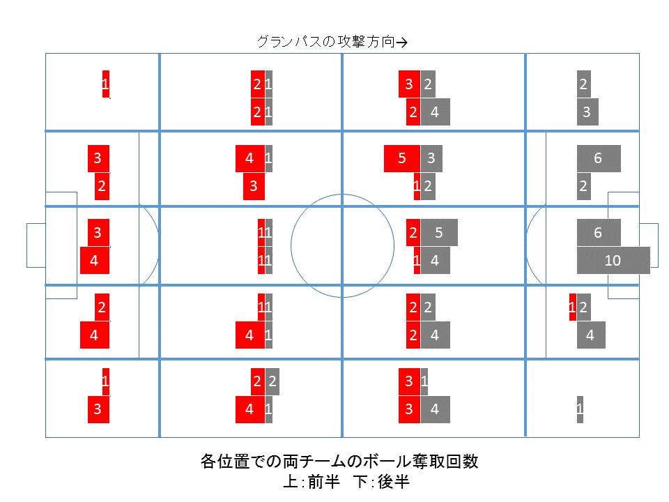 2019年J1第7節横浜F・マリノス戦マッチレビュー横浜の夜に消えたパス