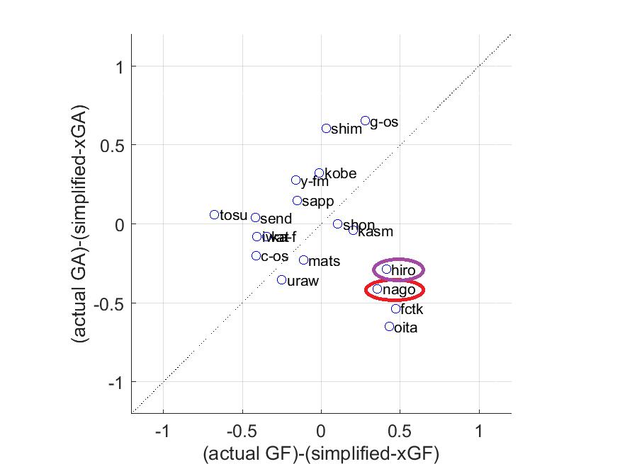 横軸は「実際の得点と得点(ゴール)期待値との差」,縦軸は「実際の失点と失点期待値との差」