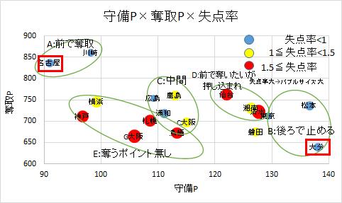 守備ポイントx奪取ポイントx失点率の関係
