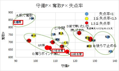 守備ポイントx奪取ポイントx失点率の関係にみる名古屋の変化