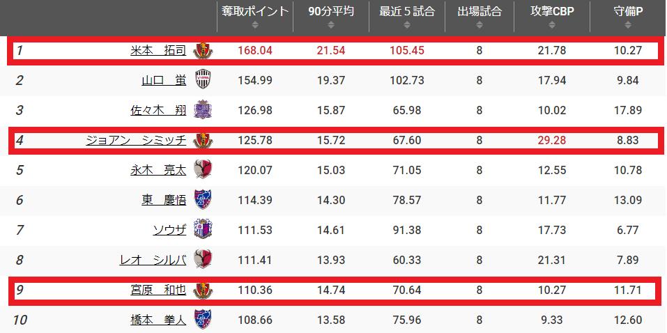 Football lab奪取ポイント個人の表(出典: http://www.football-lab.jp/ )
