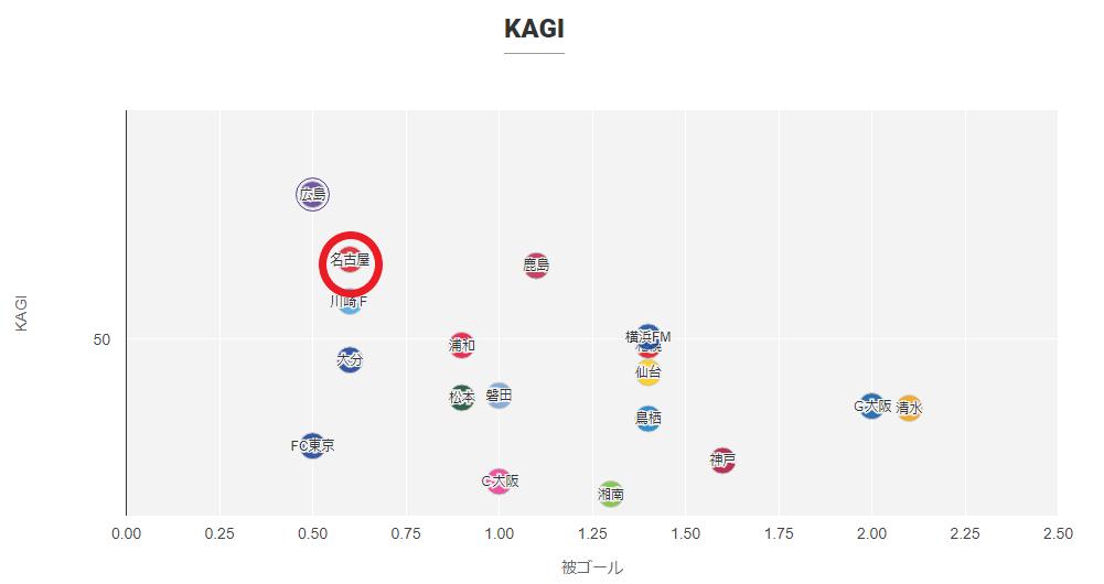 Football lab KAGIの表(出典: http://www.football-lab.jp/ )