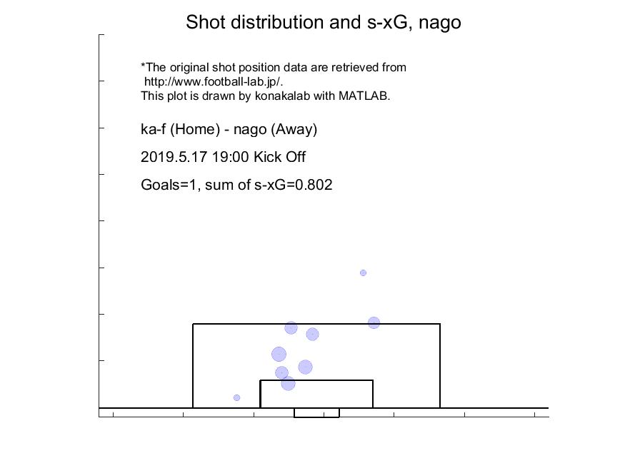 (図:名古屋のシュート位置とゴール期待値(2019年第12節@川崎))
