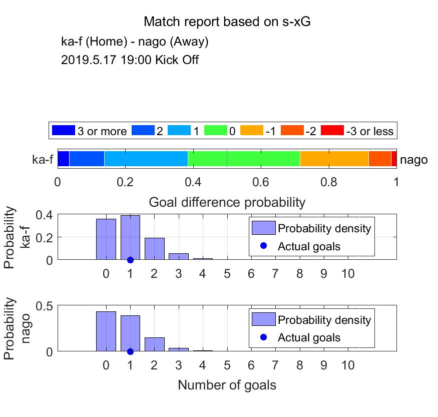 (図:sxGに基づく試合レポート.上から得失点差の確率,川崎の総得点の確率分布,名古屋の総得点の確率分布)