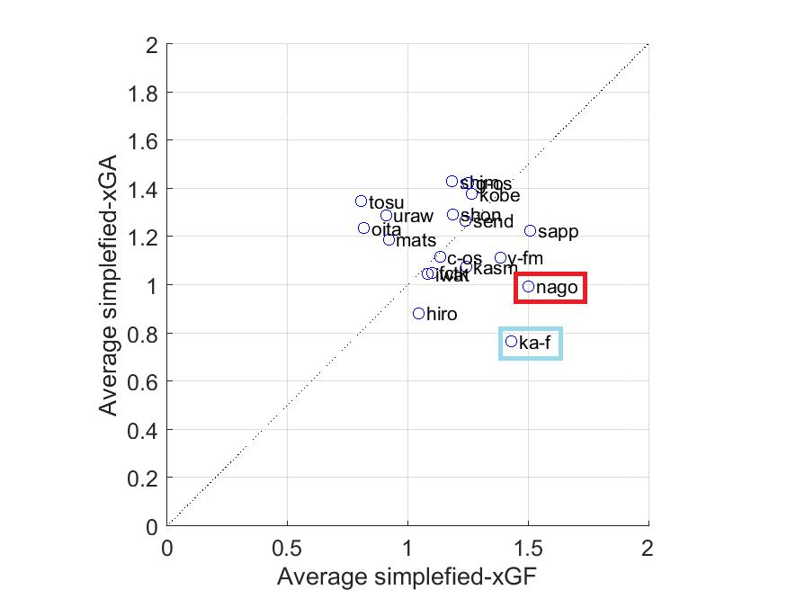 図:得失点期待値.横軸:1試合あたりの得点期待値,縦軸:1試合あたりの失点期待値