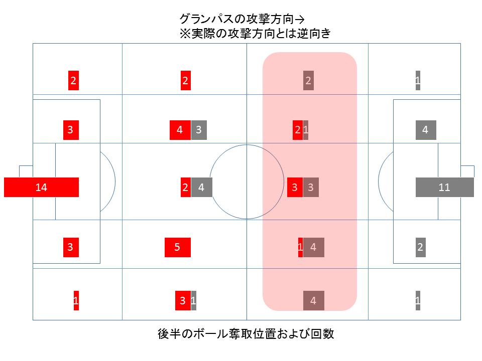 ボールの奪取位置および回数(後半)