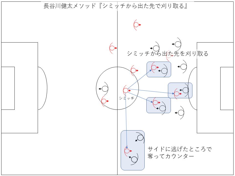 長谷川健太・FC東京式シミッチ対策「シミッチから出た先で刈り取る」