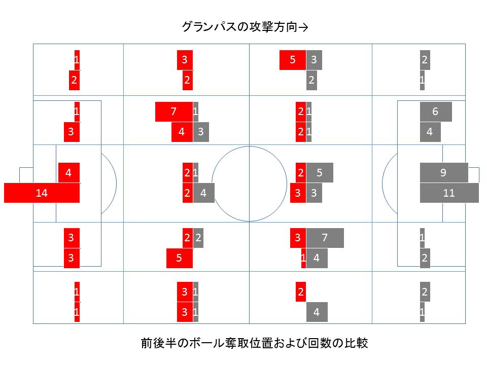 ボールの奪取位置および回数(通算)