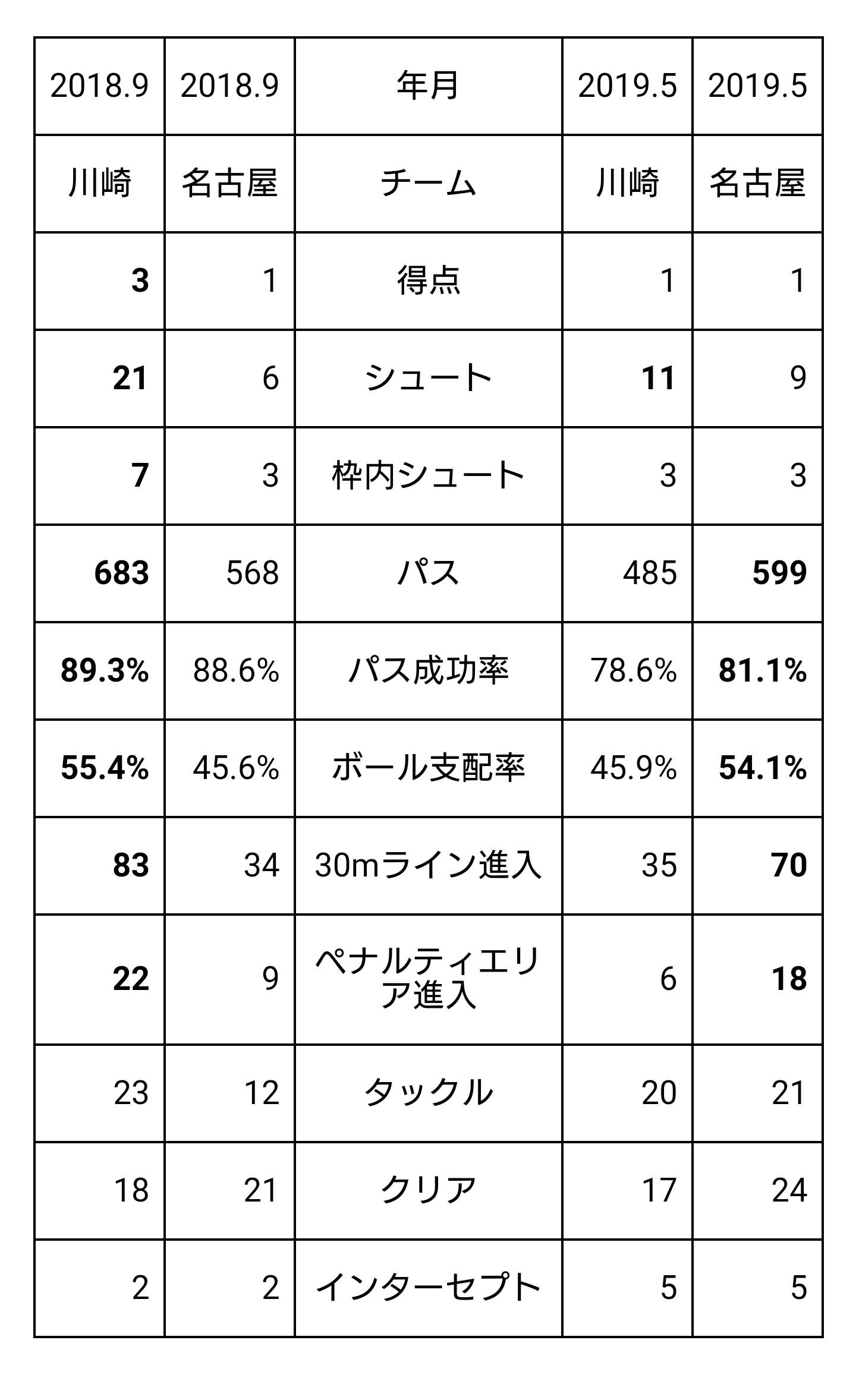 名古屋-川崎戦、スタッツの変化