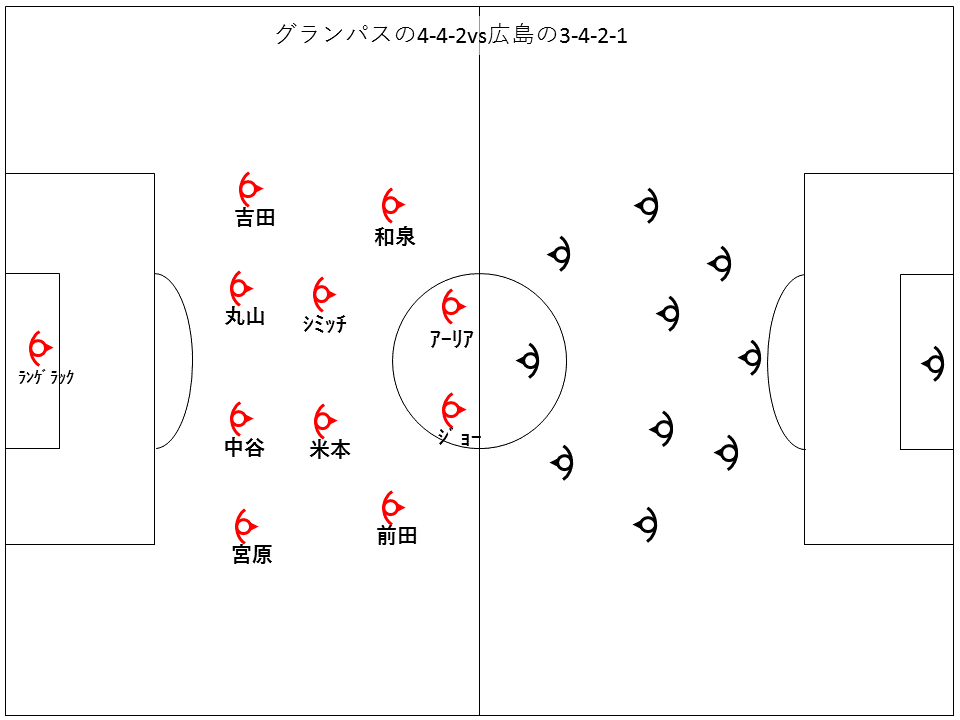 グランパスと広島の基本マッチアップ