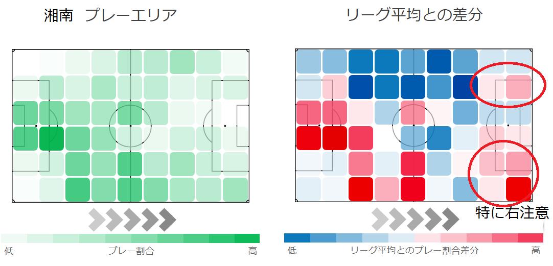 湘南ベルマーレのプレーエリアと、リーグ平均との差分