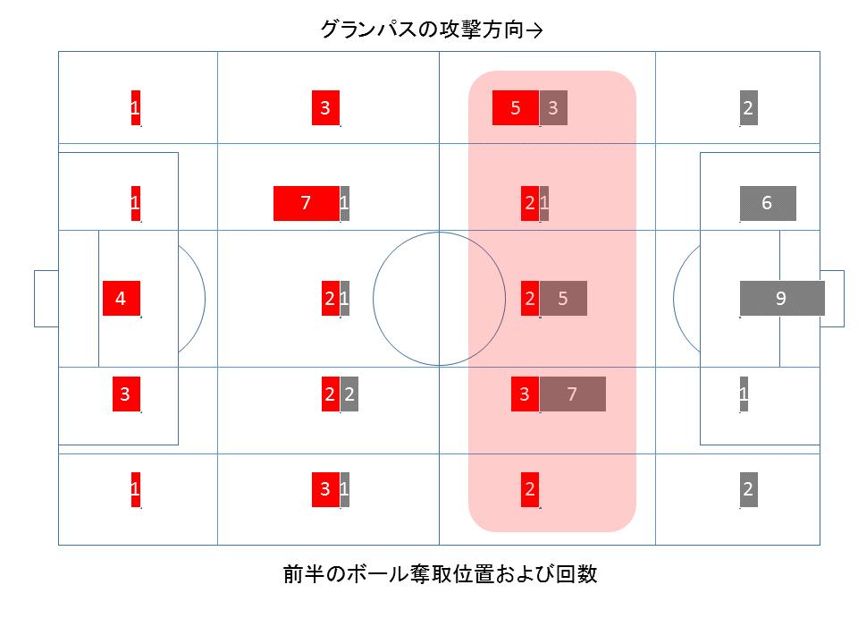 ボールの奪取位置および回数(前半)