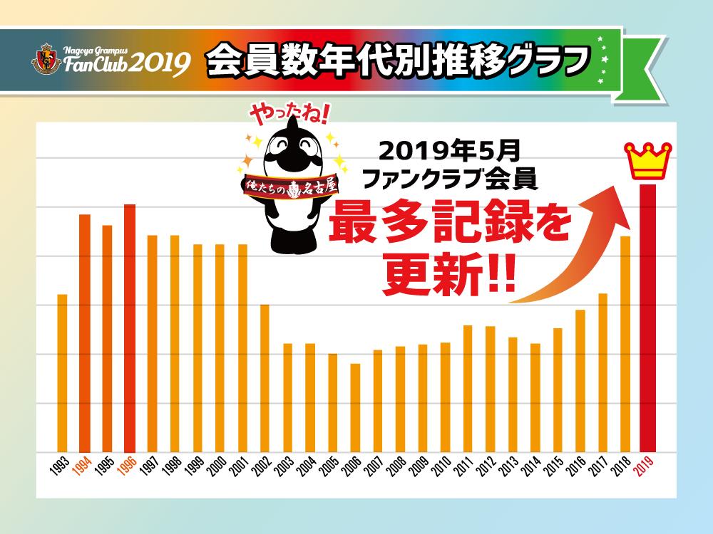 ファンクラブ会員数年代別推移グラフ