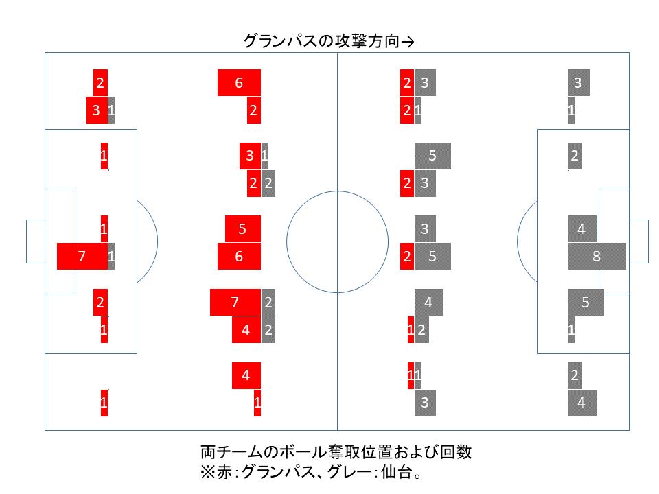 両チームのボール奪取位置および回数
