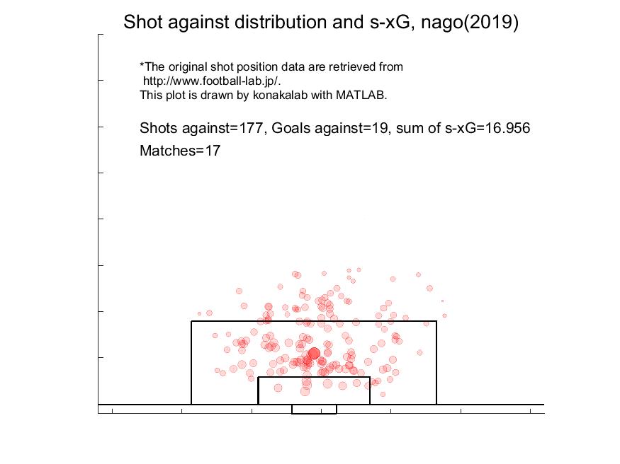 名古屋の守備:シュート分布と失点期待値(2019シーズン第17節まで)
