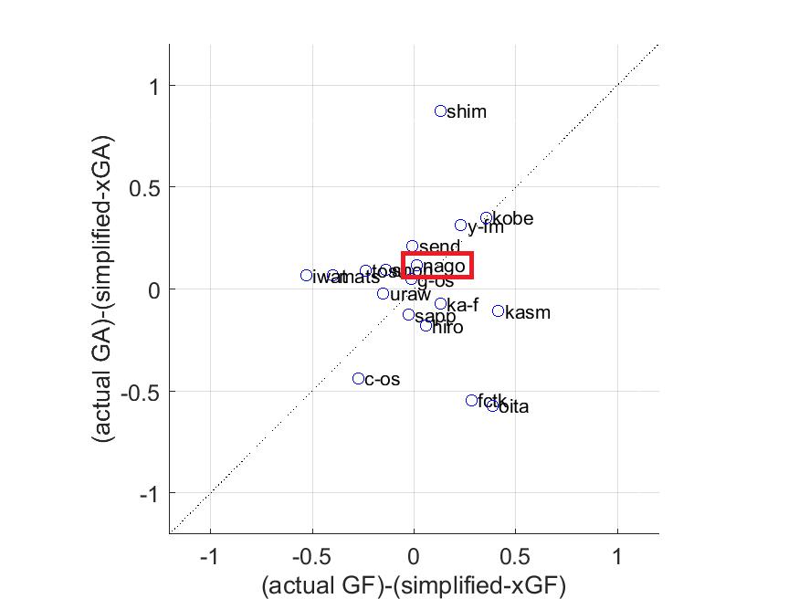 J1の実得失点と得失点期待値との差(2019シーズン第17節まで)