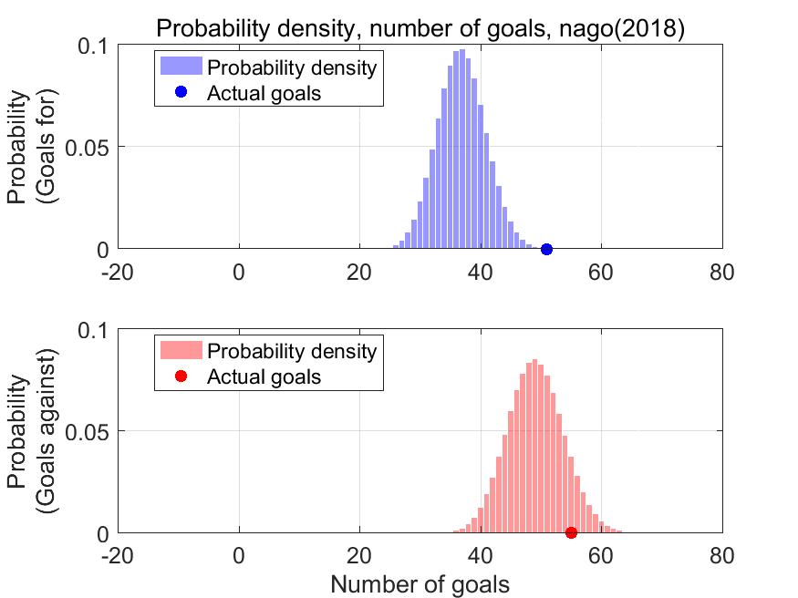 各シュートから算出した得点(上図),失点(下図)とその確率.丸印が実得失点(名古屋,2018シーズン)