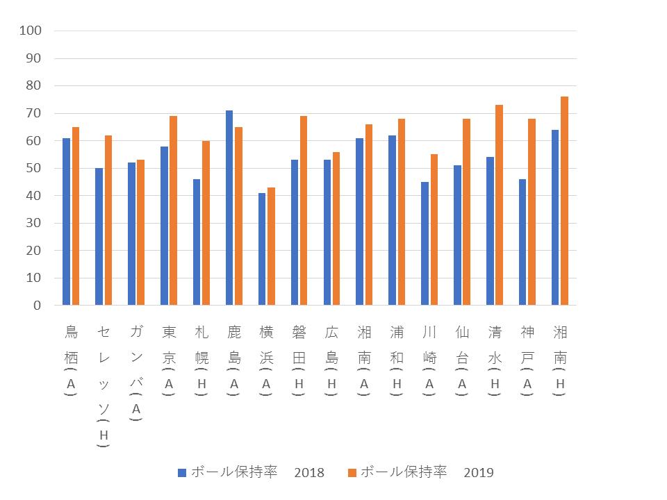 2018/19のボール保持率の比較
