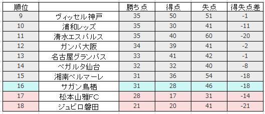 2019年28節終了時点のJ1リーグ順位表