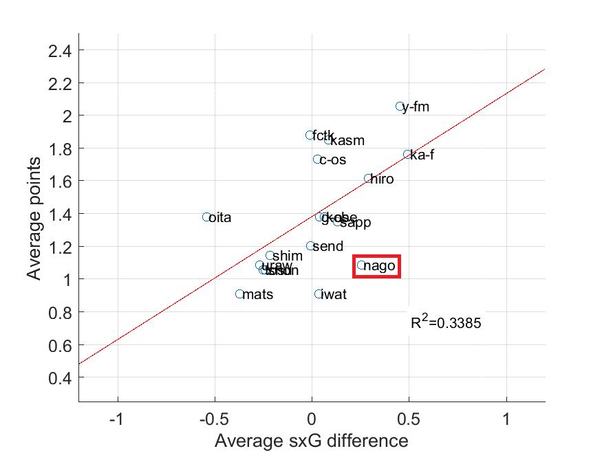 簡易版得失点期待値差と勝点の関係(横軸:1試合あたりの簡易版得失点期待値差,縦軸:1試合あたりの勝点)