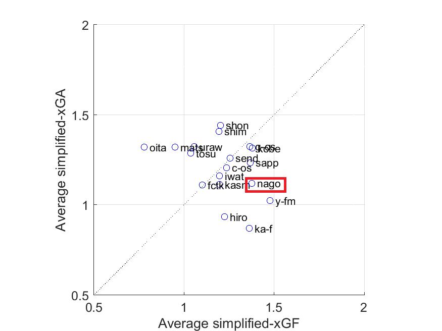 得失点期待値のみを各軸に取った図(横軸:簡易版得点期待値,縦軸:簡易版失点期待値)