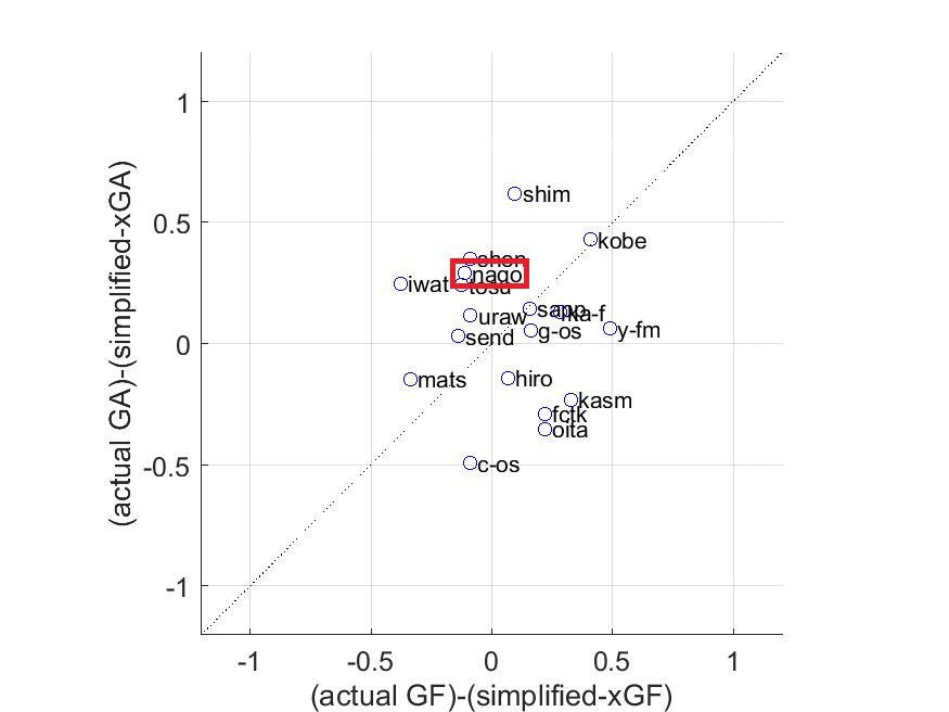 (横軸:実得点-簡易版得点期待値,縦軸:実失点-簡易版失点期待値)