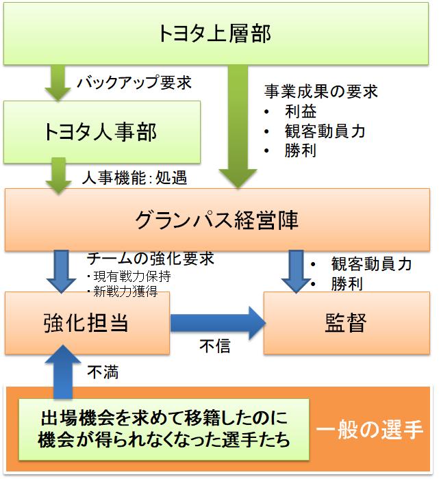 2019年シーズンレビュー(1) チーム編成編