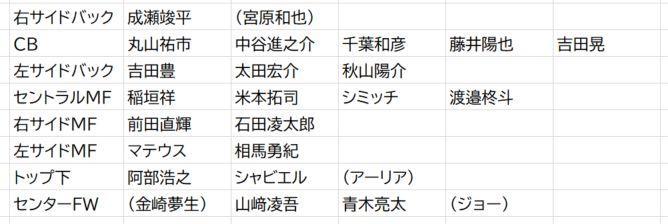 名古屋のポジション別選手層